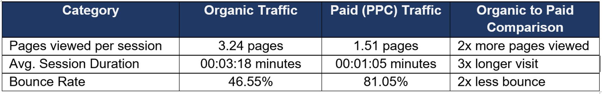 PPC vs Organic Traffic